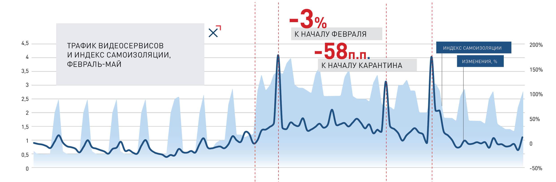 Трафик видеосервисов и индекс самоизоляции, февраль-май   NGENIX