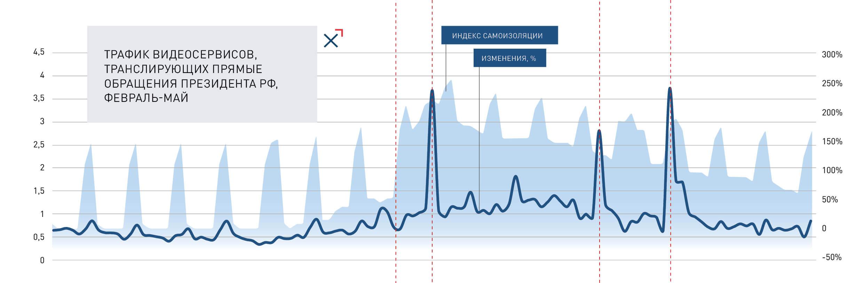 Трафик видеосервисов, транслирующих прямые обращения Президента РФ, февраль-май | NGENIX