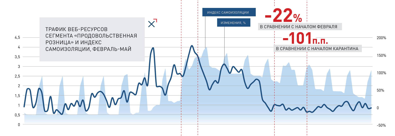 Трафик веб-сервисов сегмента «Продовольственная розница» и Индекс самоизоляции, февраль-май   NGENIX