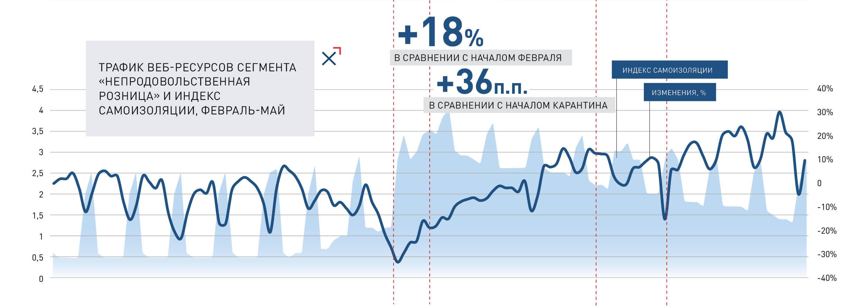 Трафик веб-сервисов сегмента «Непродовольственная розница» и Индекс самоизоляции, февраль-май   NGENIX