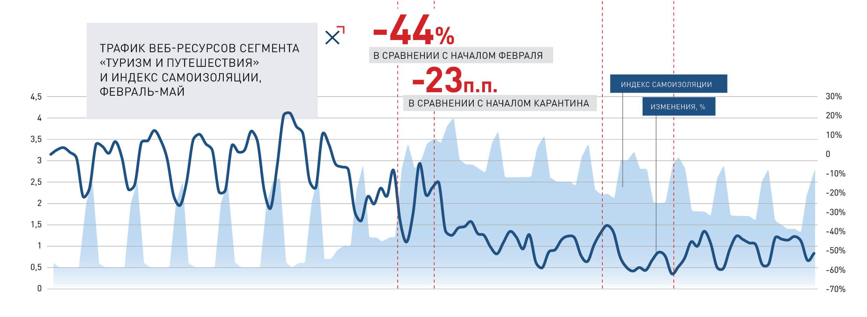 Трафик веб-сервисов сегмента «Туризм и путешествия» и Индекс самоизоляции, февраль-май   NGENIX
