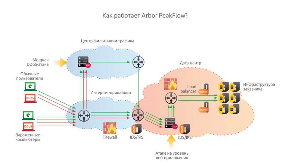 Как работает Arbor Peakflow при подключении к NGENIX