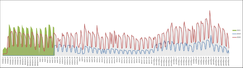 Статистика NGENIX: веб-трафик сегмента госструктур в период 2019-2021 гг.