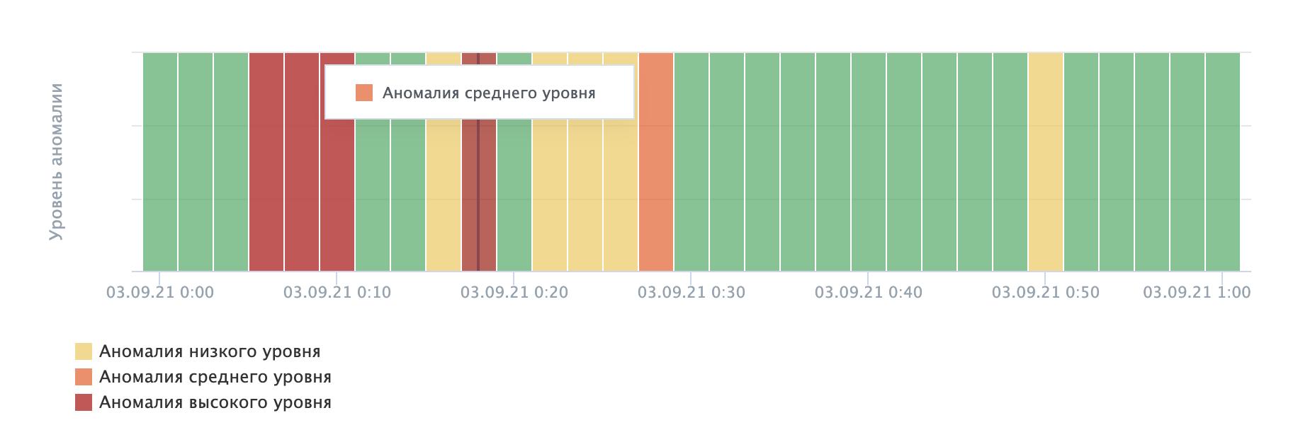 Статистика по аномалиям в NGENIX Multidesk